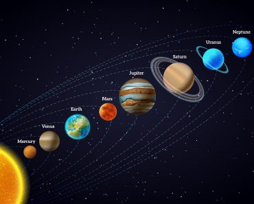 Gezegenlerin İsimleri Nelerdir